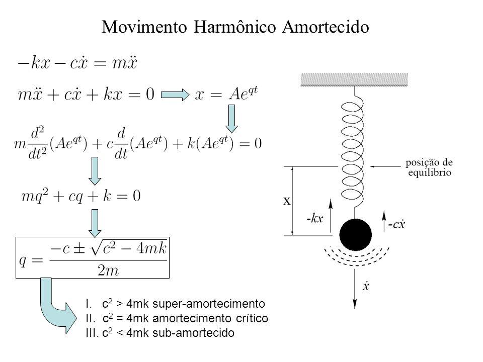 Movimento Harmônico Amortecido I. c 2 > 4mk super-amortecimento II. c 2 = 4mk amortecimento crítico III. c 2 < 4mk sub-amortecido