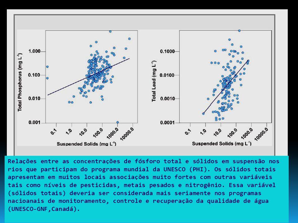 Relações entre as concentrações de fósforo total e sólidos em suspensão nos rios que participam do programa mundial da UNESCO (PHI). Os sólidos totais