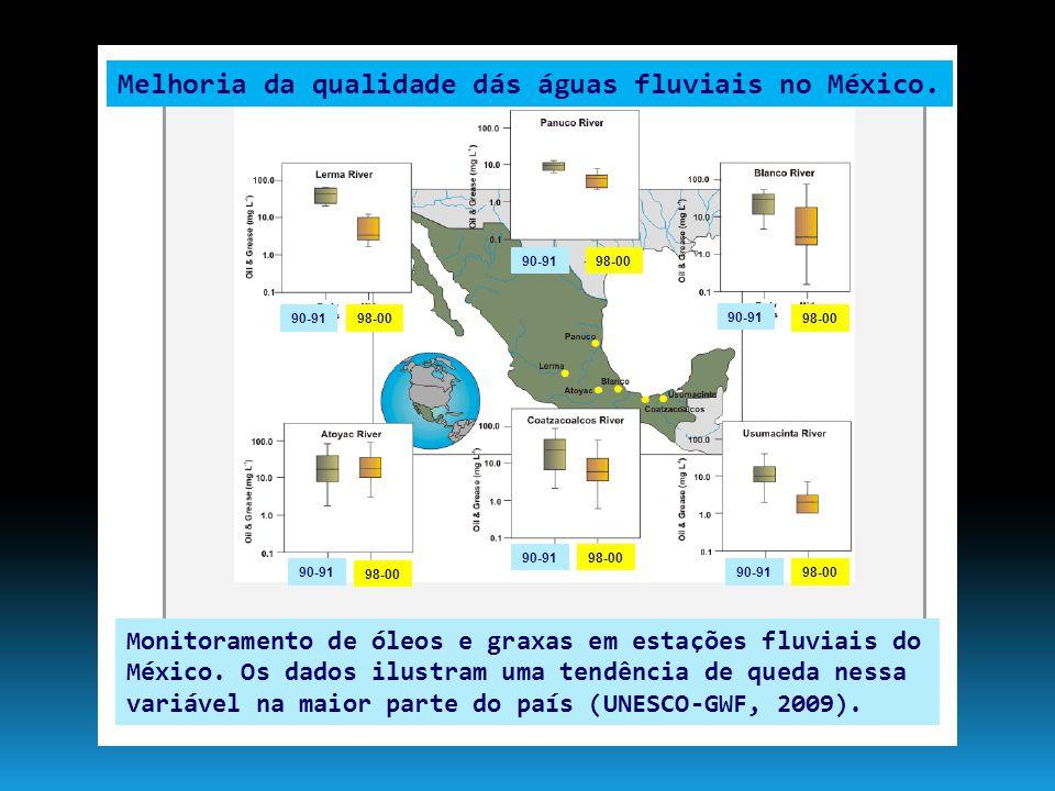 Monitoramento de óleos e graxas em estações fluviais do México. Os dados ilustram uma tendência de queda nessa variável na maior parte do país (UNESCO