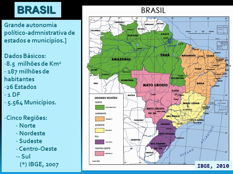 Grande autonomia político-admnistrativa de estados e municípios.] Dados Básicos: -8.5 milhões de Km 2 - 187 milhões de habitantes -26 Estados - 1 DF -