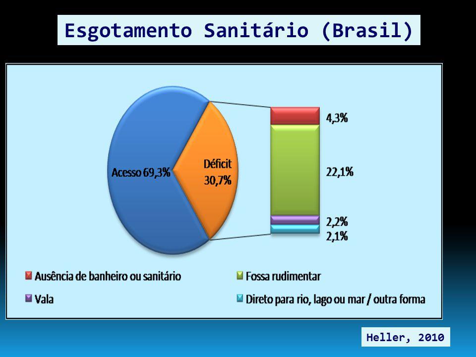 Esgotamento Sanitário (Brasil) Heller, 2010
