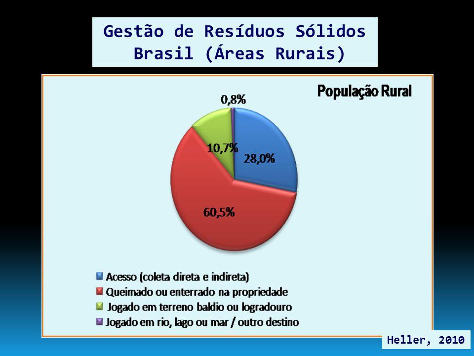 Gestão de Resíduos Sólidos Brasil (Áreas Rurais) Heller, 2010