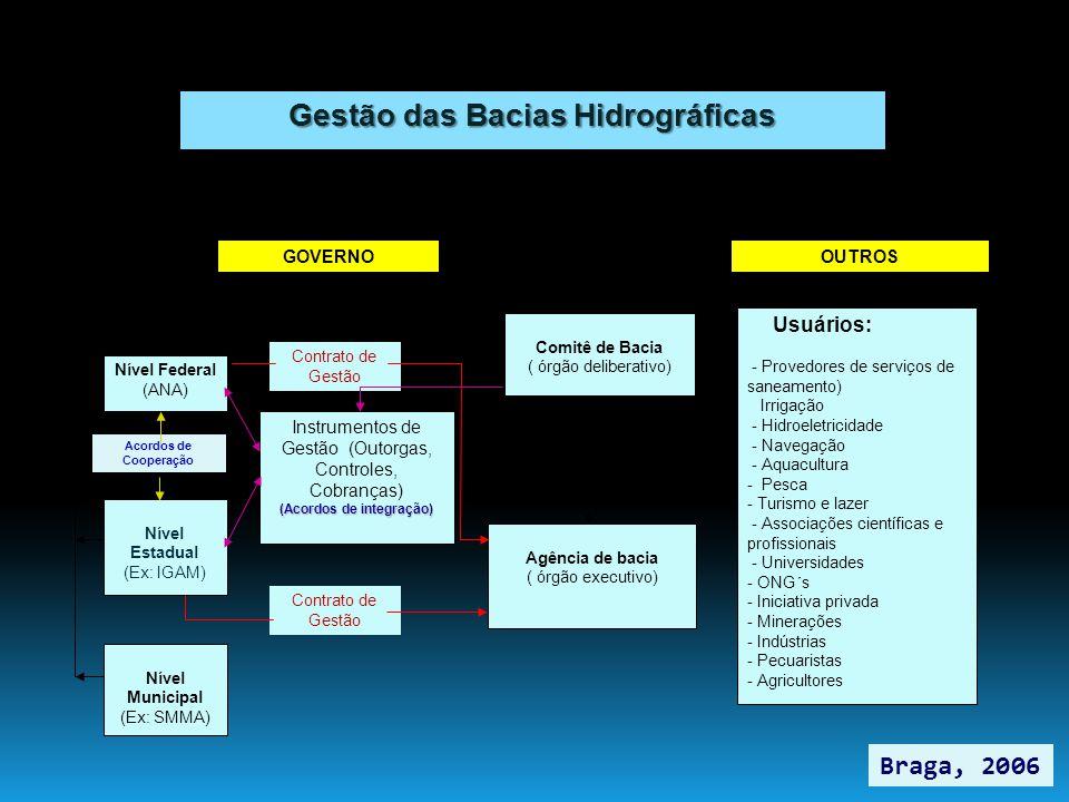 Gestão das Bacias Hidrográficas Nível Federal (ANA) Nível Estadual (Ex: IGAM) Instrumentos de Gestão (Outorgas, Controles, Cobranças) (Acordos de inte