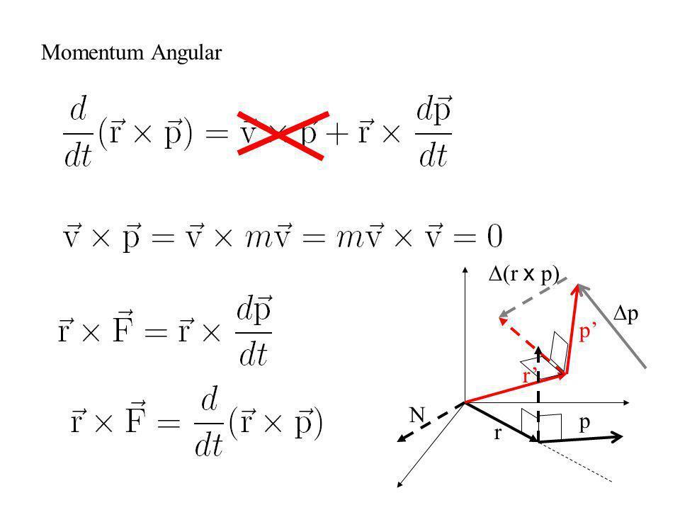 Momentum Angular r p N r p r x p) p