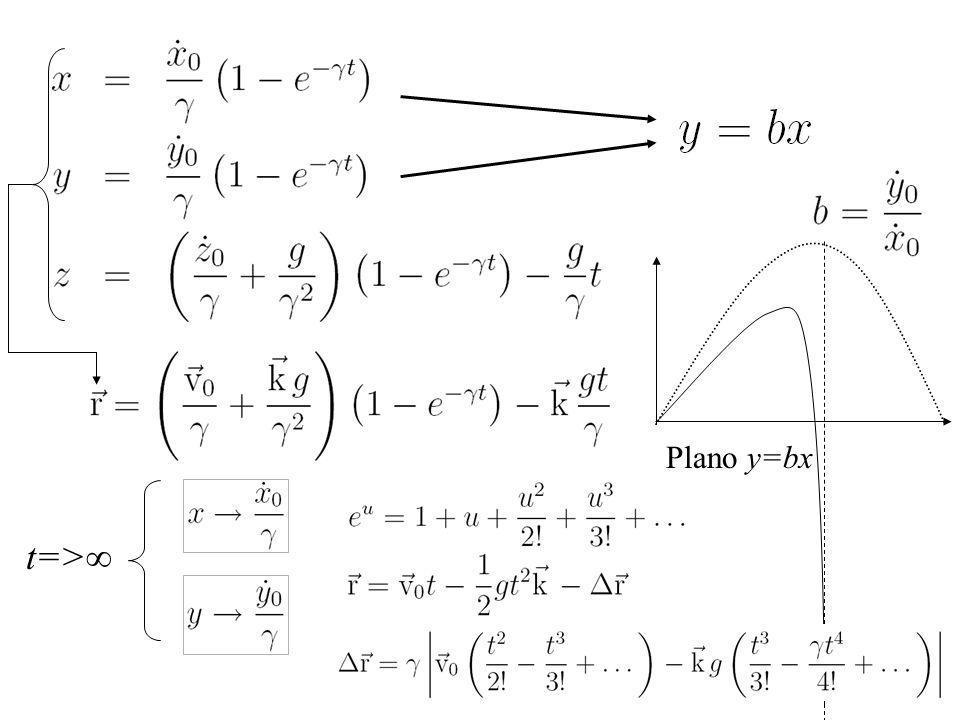 t=> Plano y=bx