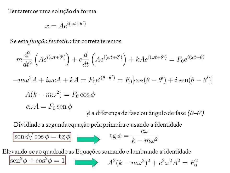Tentaremos uma solução da forma Se esta função tentativa for correta teremos a diferença de fase ou ângulo de fase ( ) Dividindo a segunda equação pela primeira e usando a identidade Elevando-se ao quadrado as Equações somando e lembrando a identidade