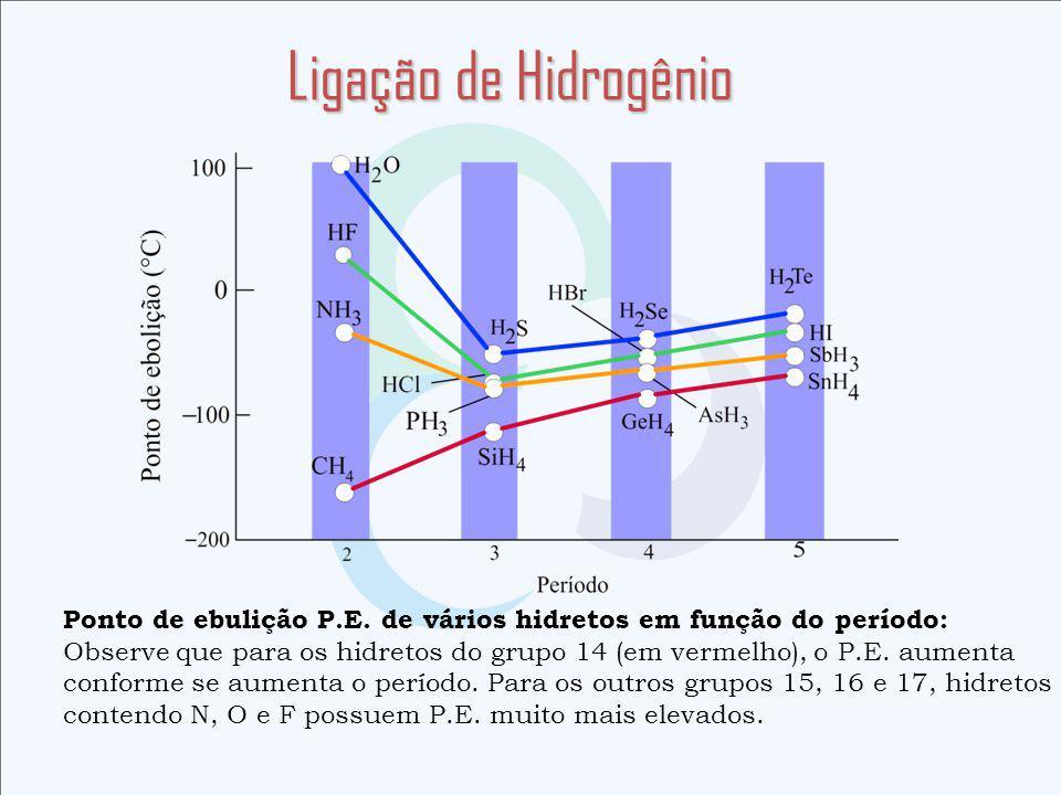 Ligação de Hidrogênio Ponto de ebulição P.E.