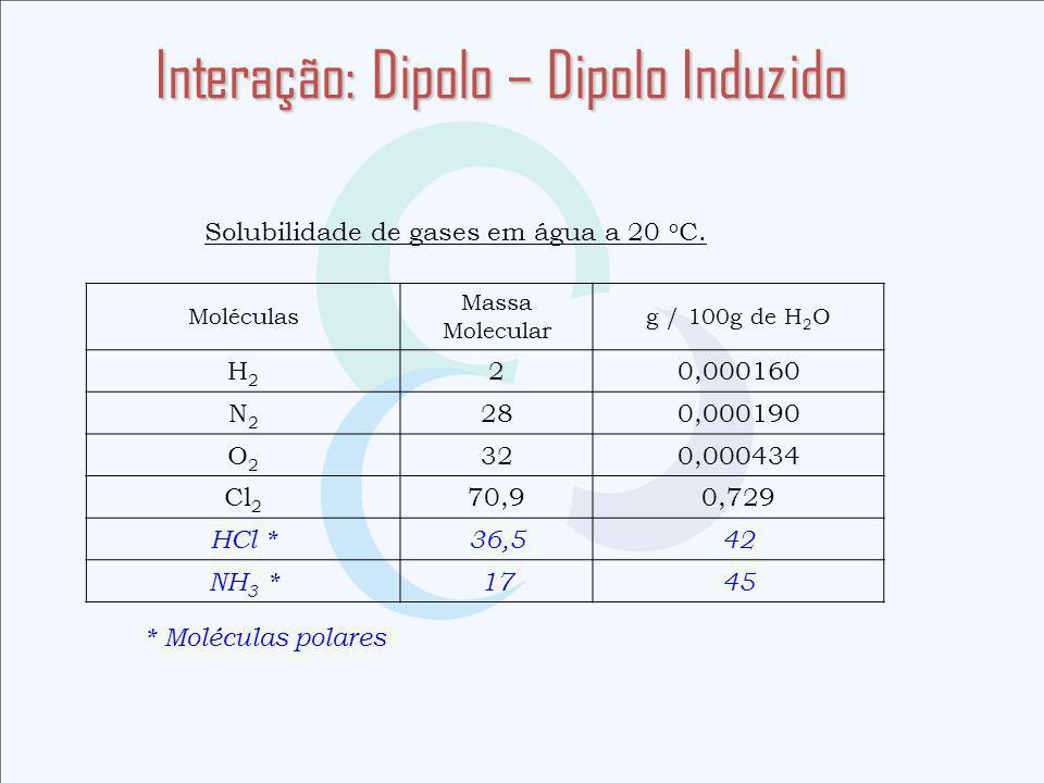 Interação: Dipolo – Dipolo Induzido Solubilidade de gases em água a 20 o C.