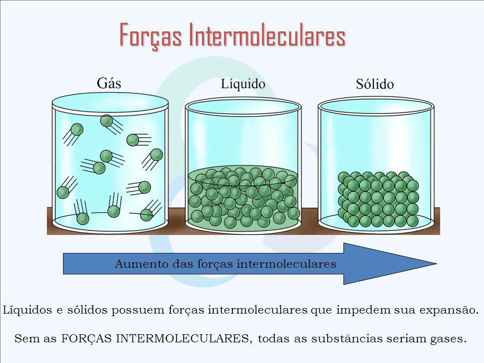 Forças Intermoleculares Aumento das forças intermoleculares Líquidos e sólidos possuem forças intermoleculares que impedem sua expansão.