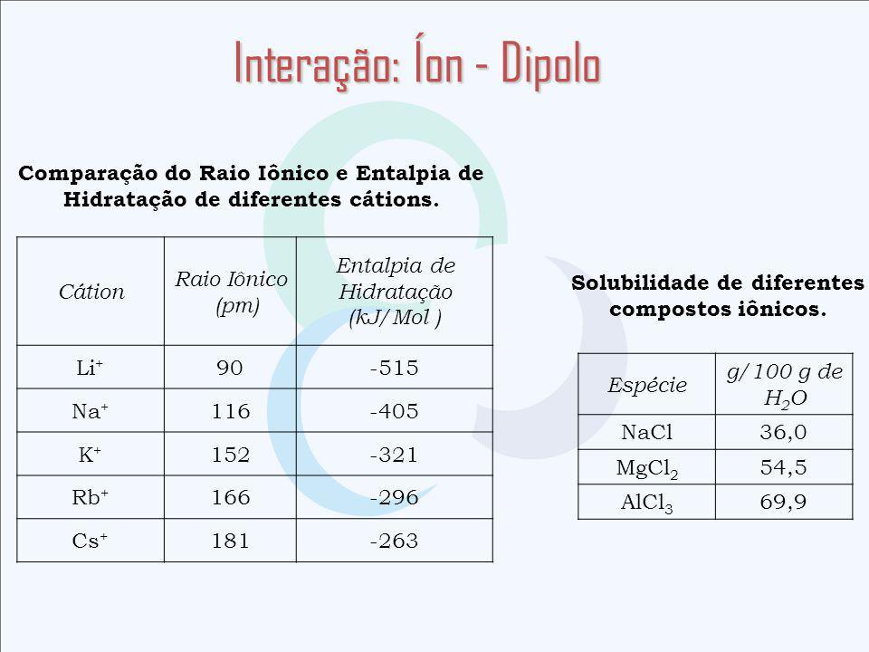Interação: Íon - Dipolo Comparação do Raio Iônico e Entalpia de Hidratação de diferentes cátions.