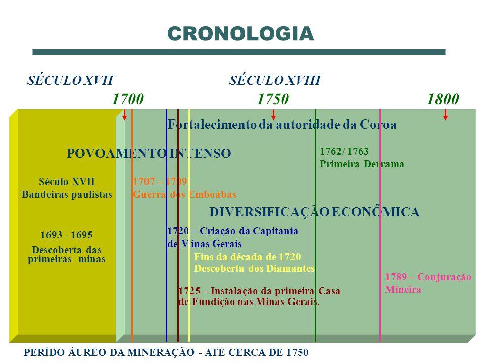 CRONOLOGIA 1693 - 1695 Descoberta das primeiras minas 1707 – 1709 Guerra dos Emboabas SÉCULO XVIISÉCULO XVIII POVOAMENTO INTENSO Fortalecimento da aut