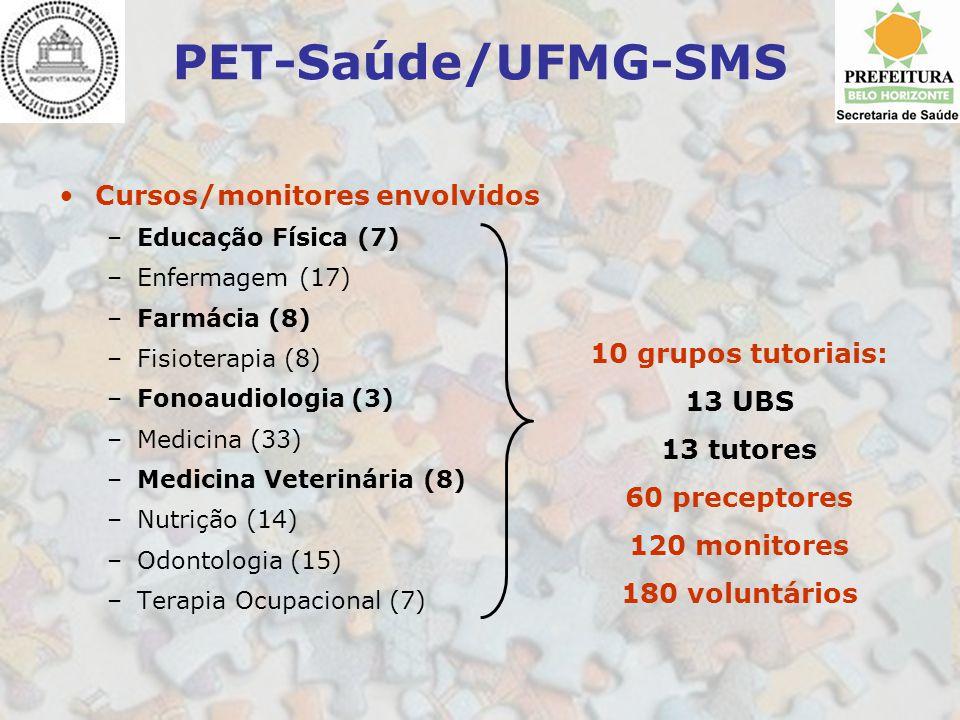 PET-Saúde/UFMG-SMS Cursos/monitores envolvidos –Educação Física (7) –Enfermagem (17) –Farmácia (8) –Fisioterapia (8) –Fonoaudiologia (3) –Medicina (33