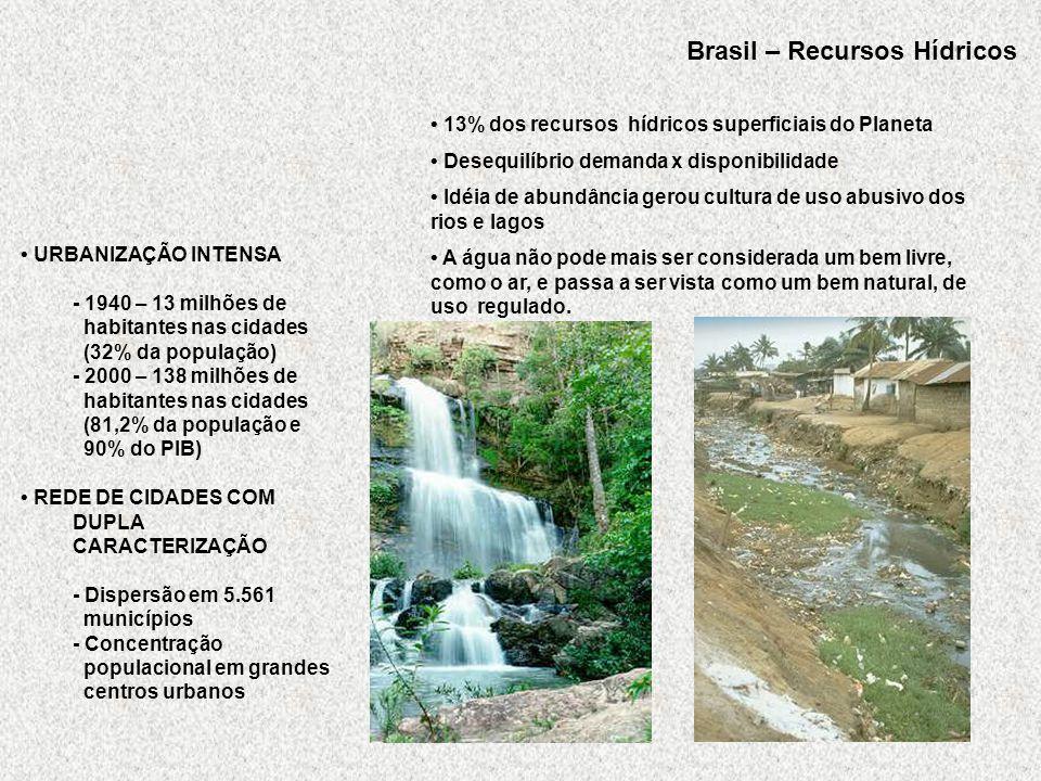 Brasil – Recursos Hídricos 13% dos recursos hídricos superficiais do Planeta Desequilíbrio demanda x disponibilidade Idéia de abundância gerou cultura