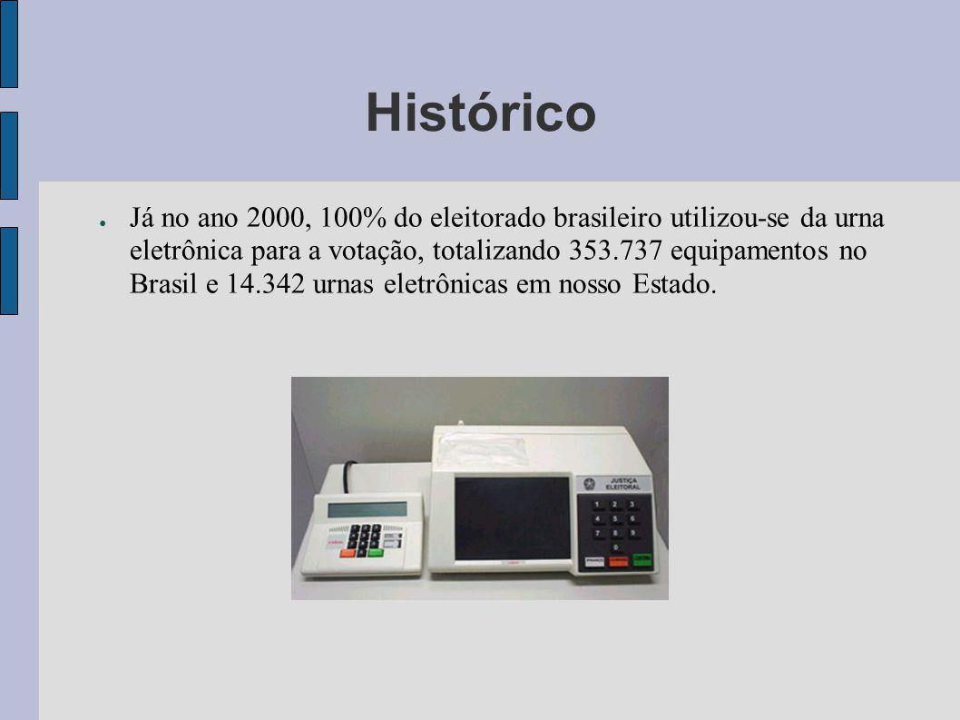 Histórico Já no ano 2000, 100% do eleitorado brasileiro utilizou-se da urna eletrônica para a votação, totalizando 353.737 equipamentos no Brasil e 14