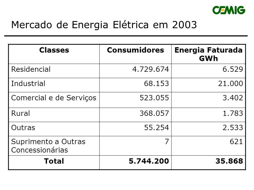 Composição do Mercado de Energia Elétrica Classes de Consumidores 1.Residencial 2.Industrial 3.Comercial e de Serviços 4.Rural 5.Poder Público 6.Servi