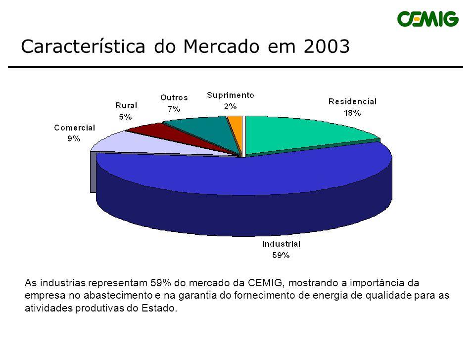 Mercado de Energia Elétrica em 2003 ClassesConsumidores Energia Faturada GWh Residencial4.729.6746.529 Industrial68.15321.000 Comercial e de Serviços5
