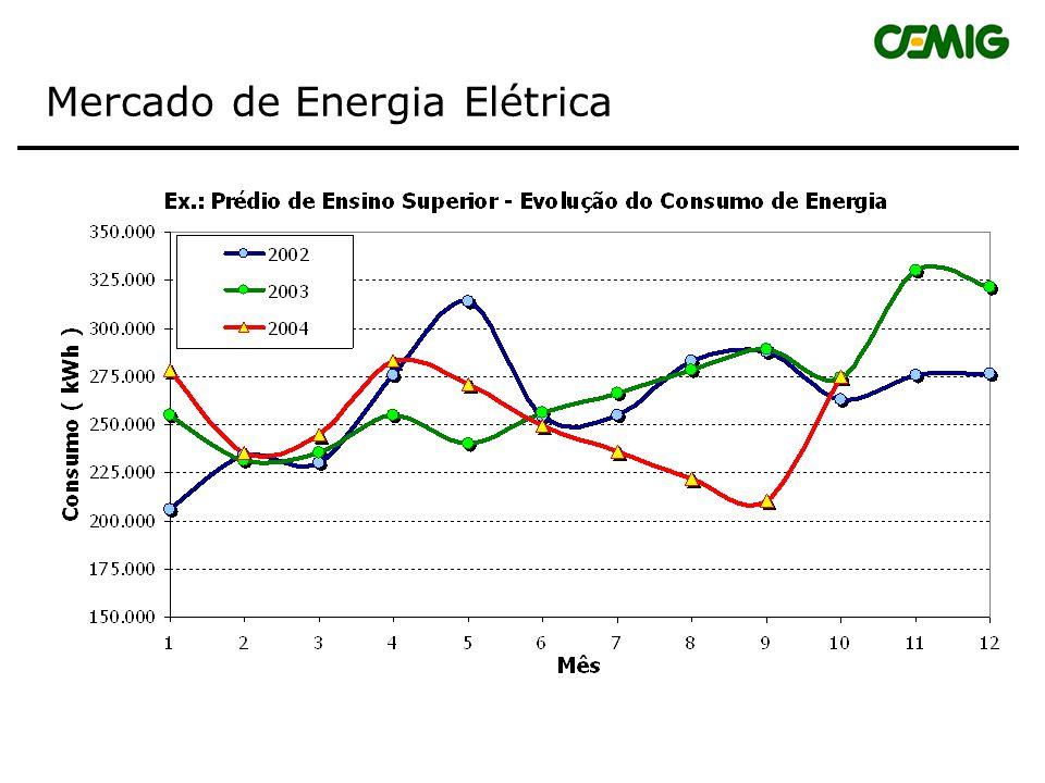 Mercado de Energia Elétrica