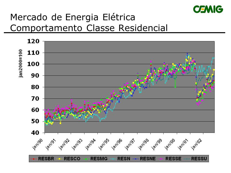 Mercado de Energia Elétrica Evolução do Consumo Global