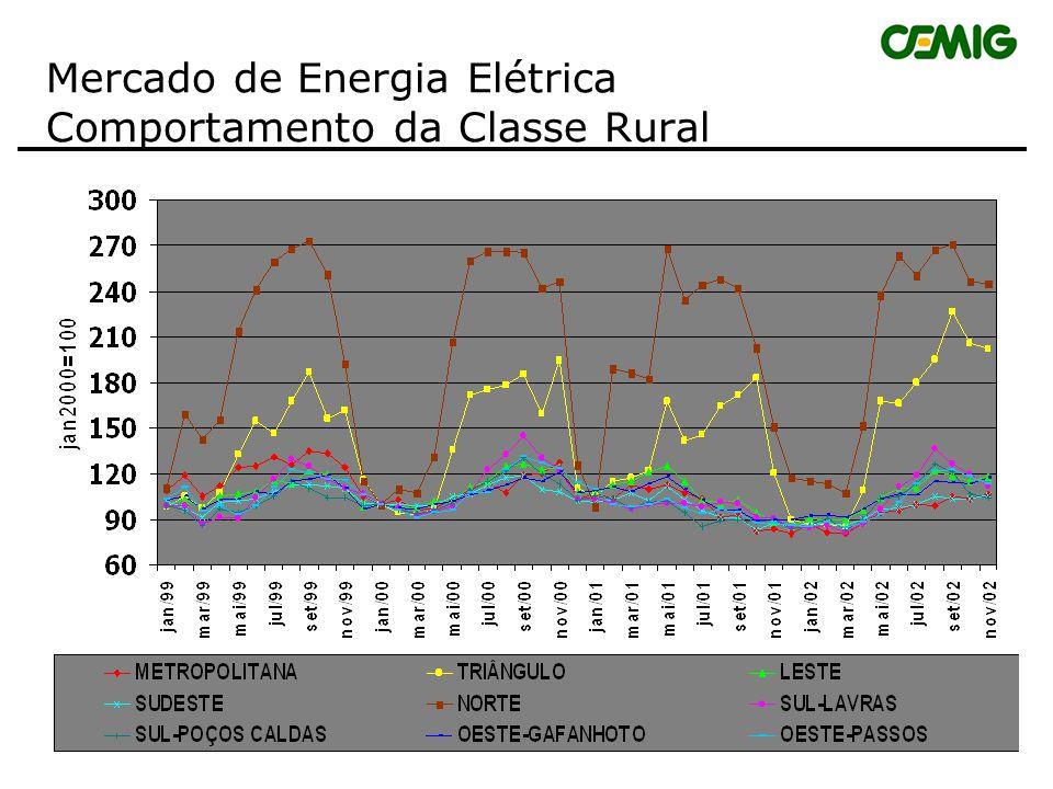 Mercado de Energia Elétrica Comportamento Classe Residencial