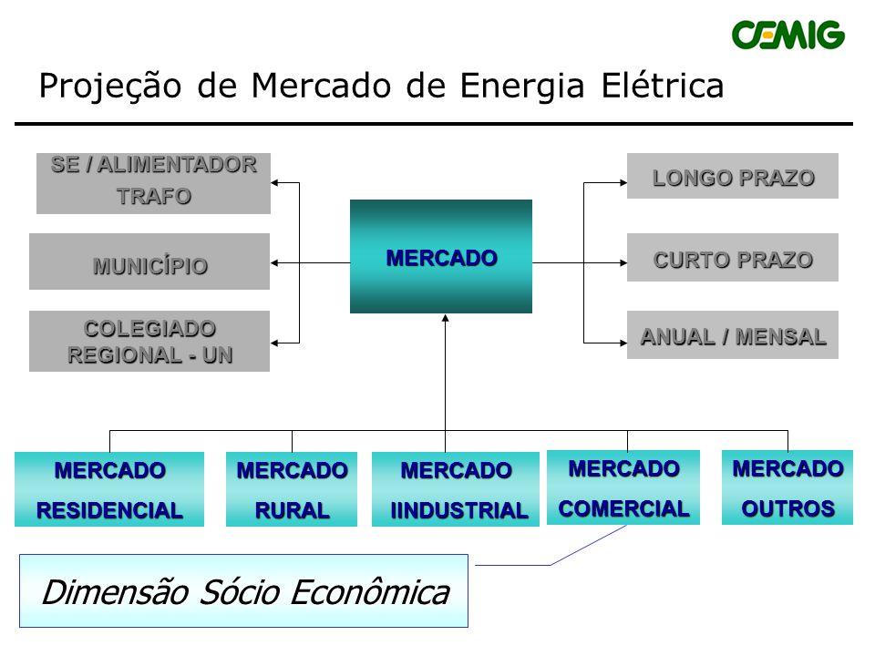 Comportamento do Consumo de Energia Elétrica Influencia nas seguintes atividades da CEMIG: Planejamento Energético – MME Compra e Venda no Atacado Pla