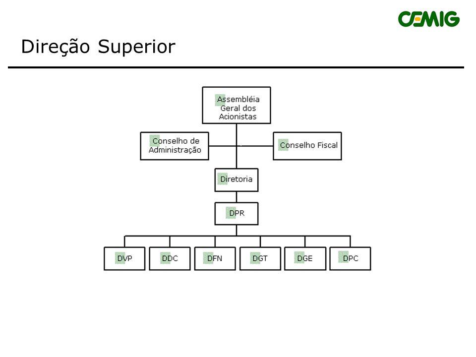 Estrutura Organizacional da CEMIG