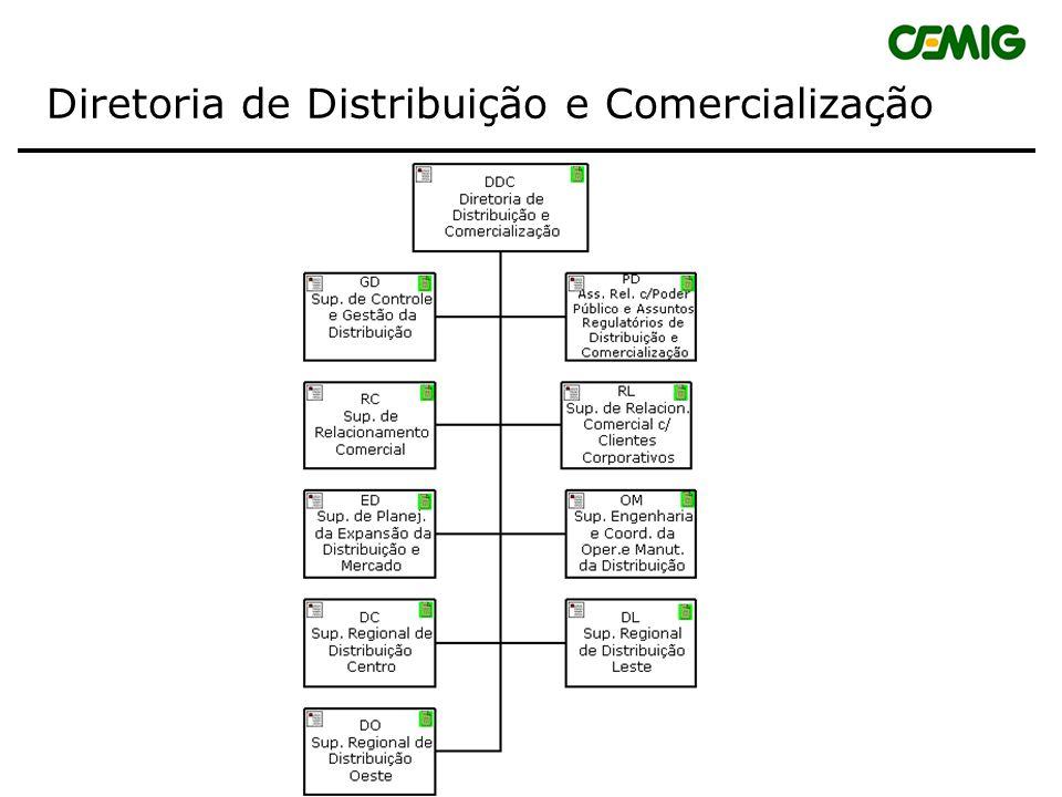 MERCADO MERCADO IINDUSTRIAL IINDUSTRIAL MERCADO COMERCIAL MERCADO RESIDENCIAL MERCADO RURAL MERCADO OUTROS ANUAL / MENSAL ANUAL / MENSAL LONGO PRAZO CURTO PRAZO CURTO PRAZO Projeção de Mercado de Energia Elétrica Dimensão Sócio Econômica COLEGIADO REGIONAL - UN SE / ALIMENTADOR TRAFO MUNICÍPIO