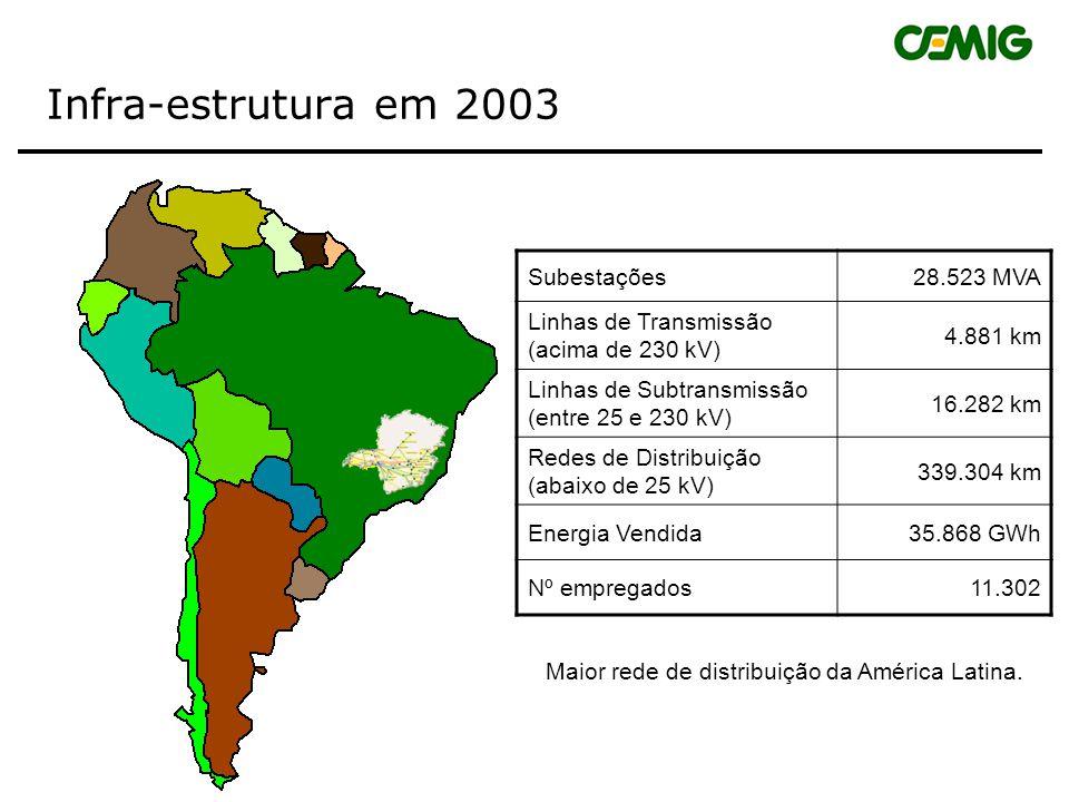 Subestações28.523 MVA Linhas de Transmissão (acima de 230 kV) 4.881 km Linhas de Subtransmissão (entre 25 e 230 kV) 16.282 km Redes de Distribuição (abaixo de 25 kV) 339.304 km Energia Vendida 35.868 GWh Nº empregados 11.302 Maior rede de distribuição da América Latina.