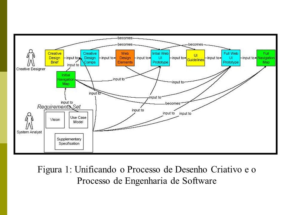 Figura 1: Unificando o Processo de Desenho Criativo e o Processo de Engenharia de Software