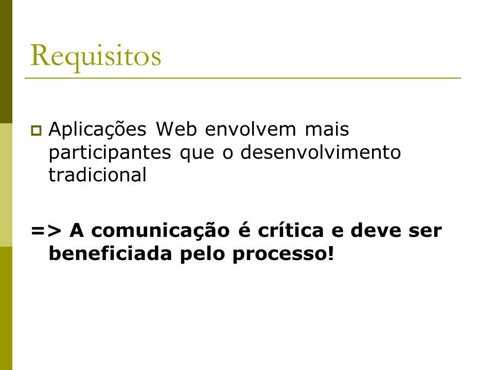 Requisitos Aplicações Web envolvem mais participantes que o desenvolvimento tradicional => A comunicação é crítica e deve ser beneficiada pelo process