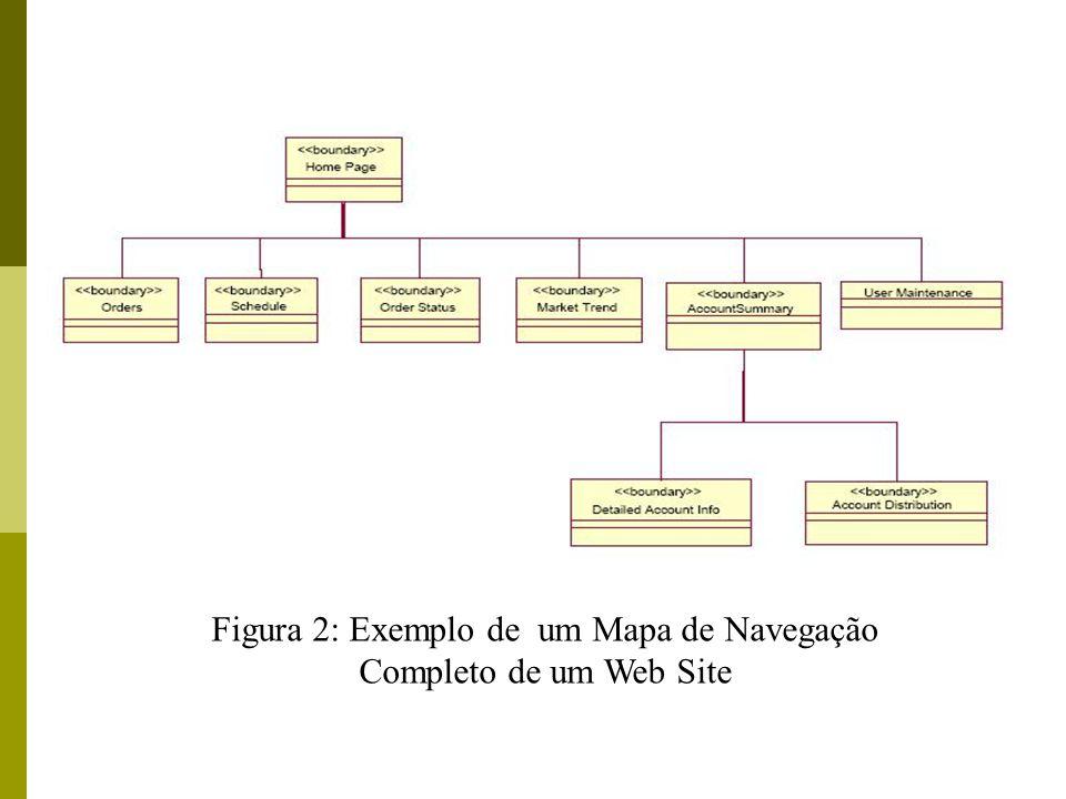 Figura 2: Exemplo de um Mapa de Navegação Completo de um Web Site