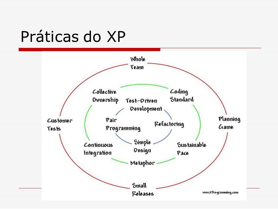 XP A equipe está bastante entusiasmada com as melhorias que obtivemos no nosso processo de desenvolvimento com o uso do XP.