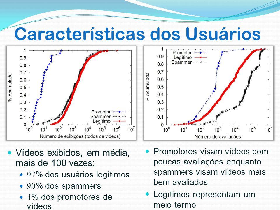 Características dos Usuários Vídeos exibidos, em média, mais de 100 vezes: 97% dos usuários legítimos 90% dos spammers 4% dos promotores de vídeos Pro