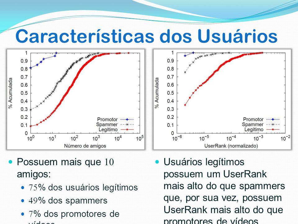 Características dos Usuários Possuem mais que 10 amigos: 75% dos usuários legítimos 49% dos spammers 7% dos promotores de vídeos Usuários legítimos po