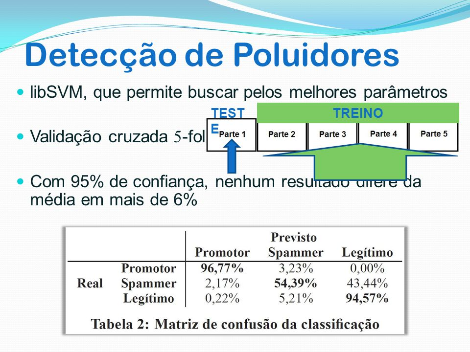 Detecção de Poluidores libSVM, que permite buscar pelos melhores parâmetros Validação cruzada 5-fold Com 95% de confiança, nenhum resultado difere da