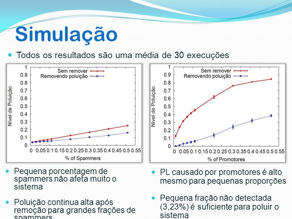 Simulação Pequena porcentagem de spammers não afeta muito o sistema Poluição continua alta após remoção para grandes frações de spammers PL causado po