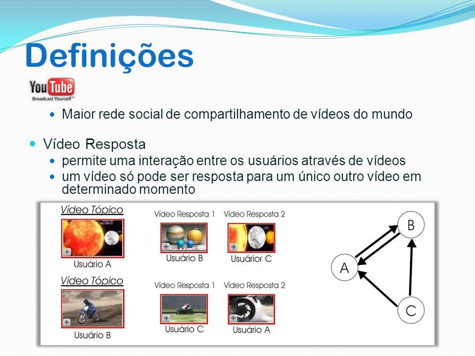 Definições Maior rede social de compartilhamento de vídeos do mundo Vídeo Resposta permite uma interação entre os usuários através de vídeos um vídeo