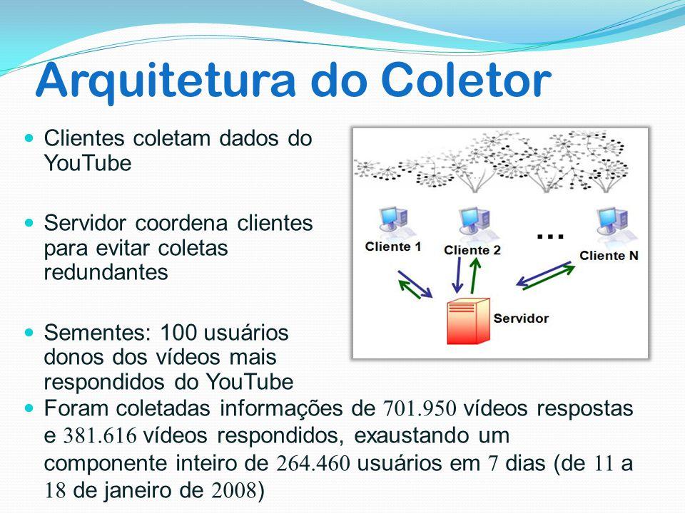 Arquitetura do Coletor Clientes coletam dados do YouTube Servidor coordena clientes para evitar coletas redundantes Sementes: 100 usuários donos dos v