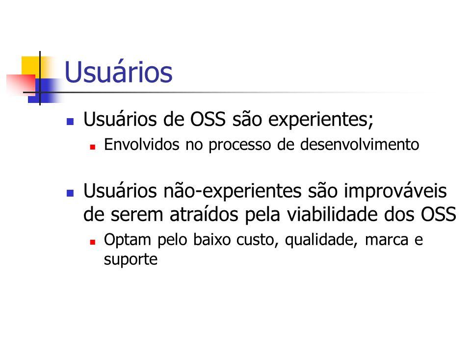 Usuários Usuários de OSS são experientes; Envolvidos no processo de desenvolvimento Usuários não-experientes são improváveis de serem atraídos pela viabilidade dos OSS Optam pelo baixo custo, qualidade, marca e suporte