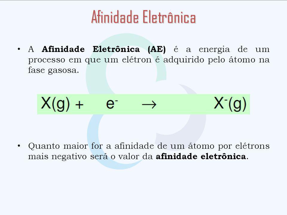 A Afinidade Eletrônica (AE) é a energia de um processo em que um elétron é adquirido pelo átomo na fase gasosa. Quanto maior for a afinidade de um áto
