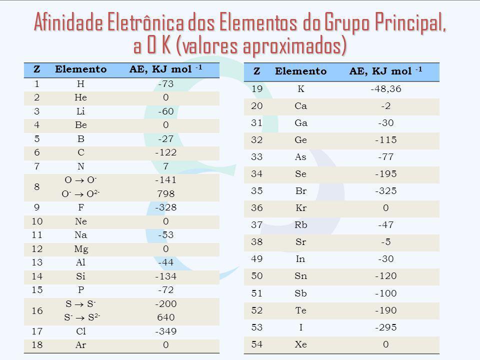 ZElementoAE, KJ mol -1 1H-73 2He0 3Li-60 4Be0 5B-27 6C-122 7N7 8 O O - -141 O - O 2- 798 9F-328 10Ne0 11Na-53 12Mg0 13Al-44 14Si-134 15P-72 16 S S - -200 S - S 2- 640 17Cl-349 18Ar0 ZElementoAE, KJ mol -1 19K-48,36 20Ca-2 31Ga-30 32Ge-115 33As-77 34Se-195 35Br-325 36Kr0 37Rb-47 38Sr-5 49In-30 50Sn-120 51Sb-100 52Te-190 53I-295 54Xe0 Afinidade Eletrônica dos Elementos do Grupo Principal, a 0 K (valores aproximados)