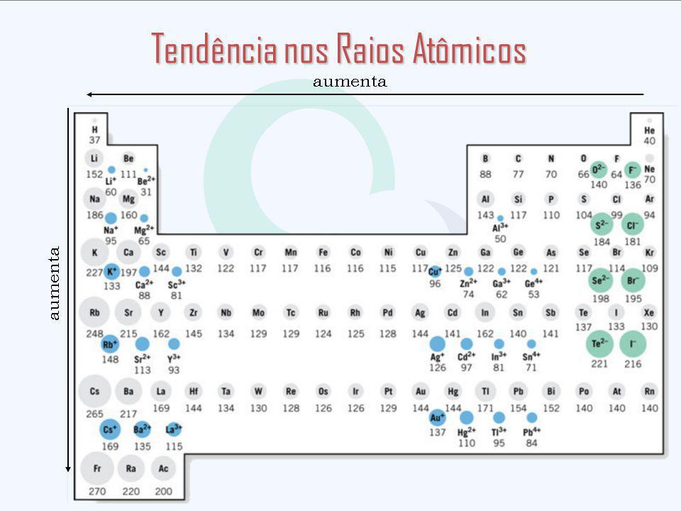 Tendência nos Raios Atômicos
