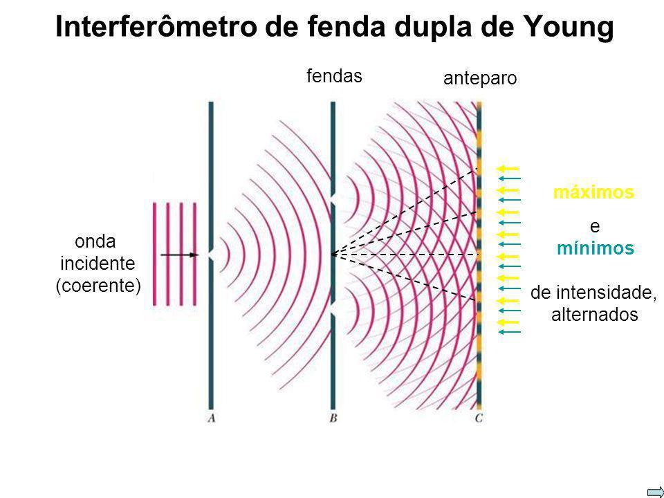 Interferência: Experimento de Young A luz é uma onda eletromagnética Equações de Maxwell
