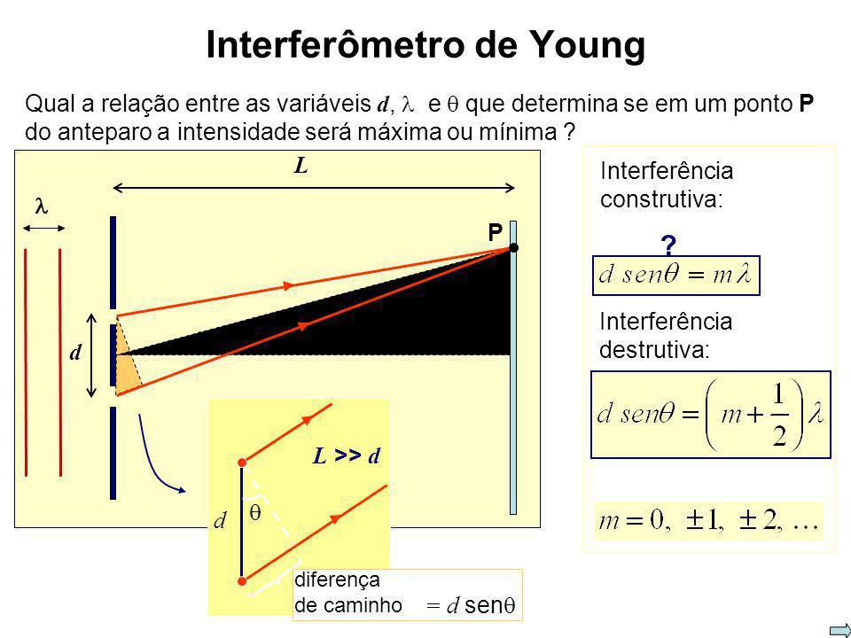onda incidente (coerente) anteparo fendas Interferômetro de fenda dupla de Young máximos e mínimos de intensidade, alternados