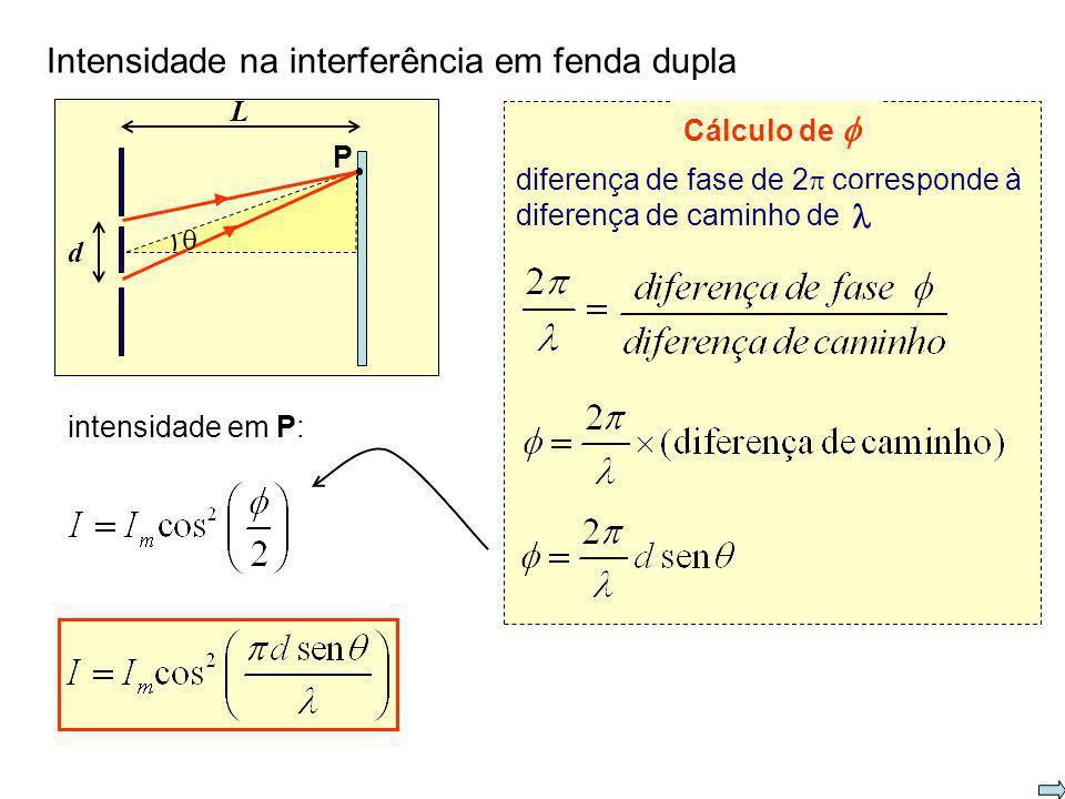 Intensidade na interferência em fenda dupla L P d amplitude E m onda resultante no ponto P:intensidade da onda em P: 1 2