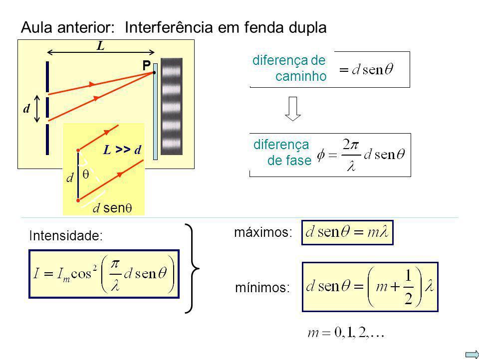 d sen 2 2 I Intensidade I na interferência em fenda dupla máximos: mínimos: simulação