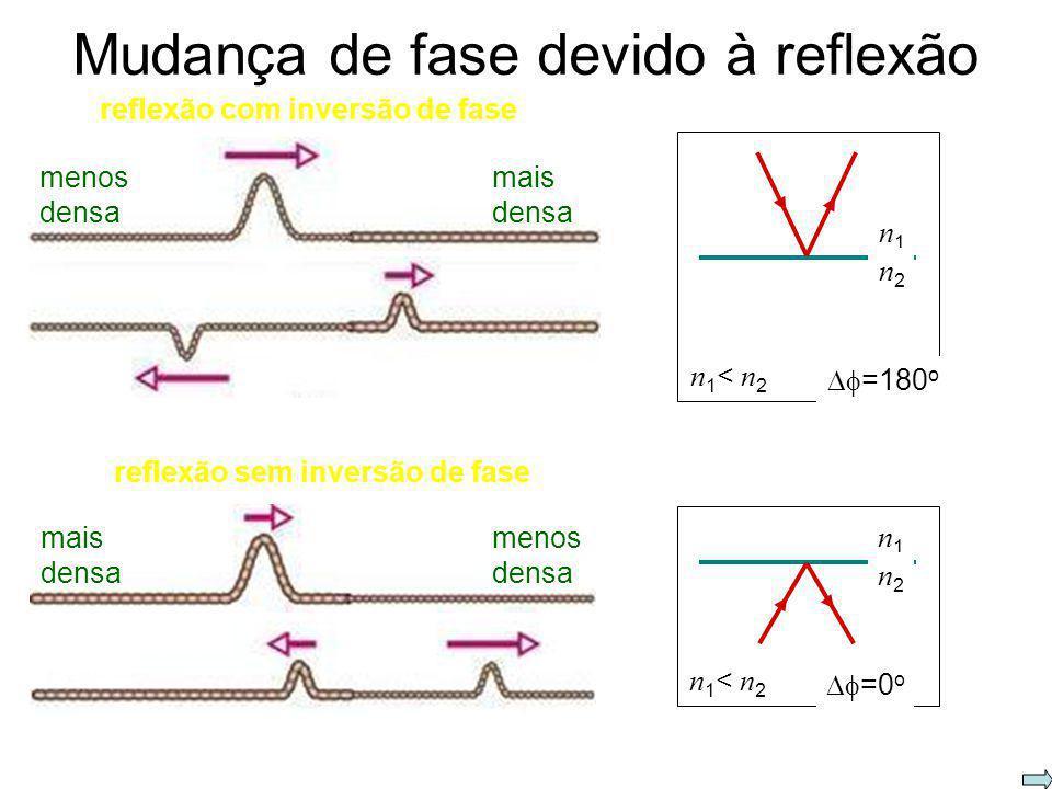 Aula anterior: Interferência em fenda dupla L P d diferença de caminho Intensidade: diferença de fase d L >> d d sen máximos: mínimos: