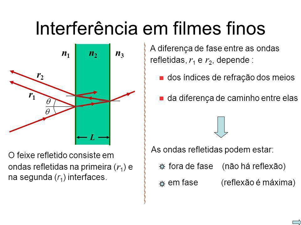 Mudança de fase devido à reflexão reflexão com inversão de fase reflexão sem inversão de fase n1n1 n2n2 n 1 < n 2 =180 o n1n1 n2n2 n 1 < n 2 =0 o meno