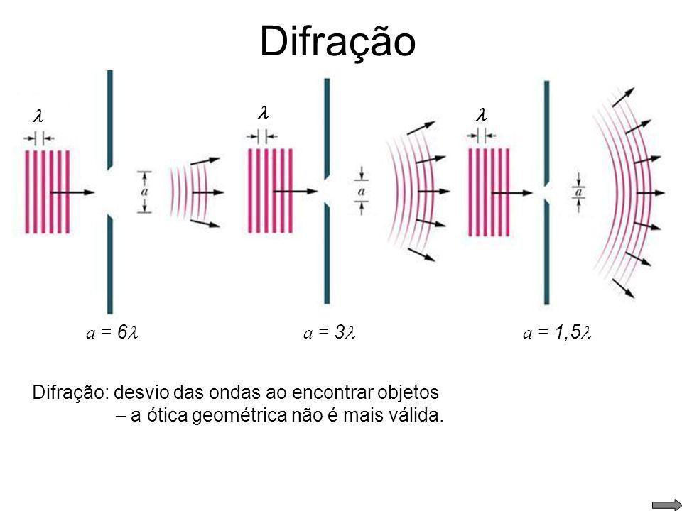 Difração Difração da luz em um orifício circular A luz é uma onda eletromagnética Equações de Maxwell Outras aplicações (limitações): CD, DVD, etc