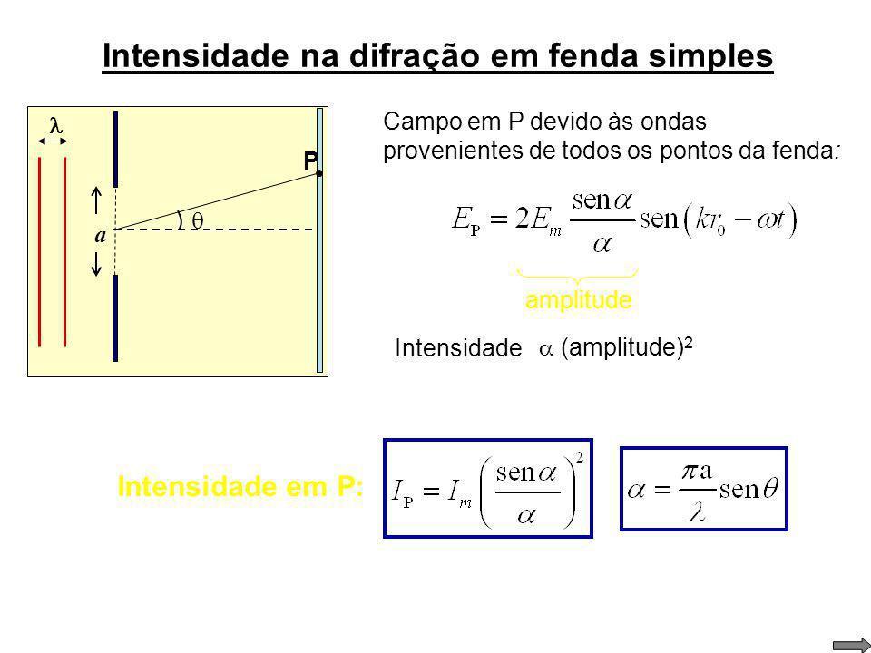 Intensidade na difração em uma fenda retangular a Campo em P P r0r0 r Mostre que: y devido à onda proveniente de y Campo total em P: