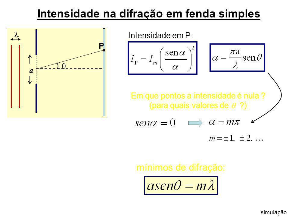Intensidade na difração em fenda simples Campo em P devido às ondas provenientes de todos os pontos da fenda: a P Intensidade em P: amplitude Intensid